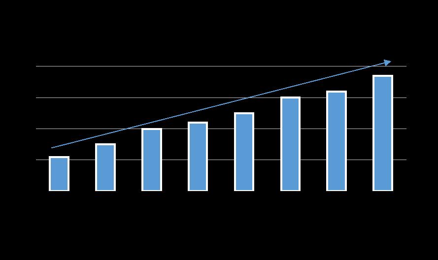 depenses industrie pharmaceutique