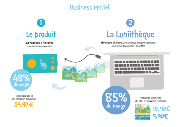 lunii business model