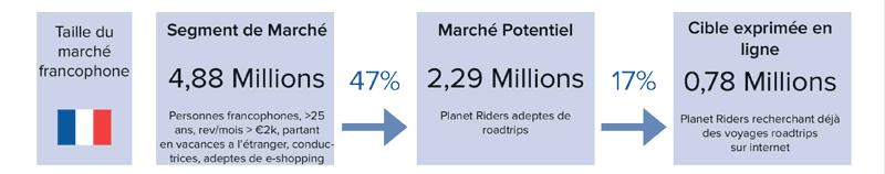 planet ride segment