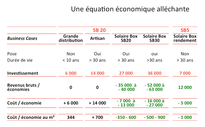 equation économique