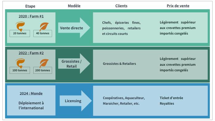 Business Model vitesse de datation rencontres à Navi Mumbai