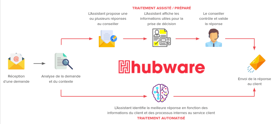 https://d3i3cp443mmogz.cloudfront.net/public/projet/hubware/concept1.png