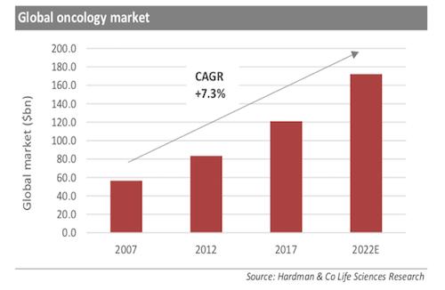 marché de l'oncologie