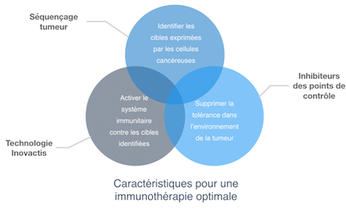 caractéristiques immunothérapie optimale