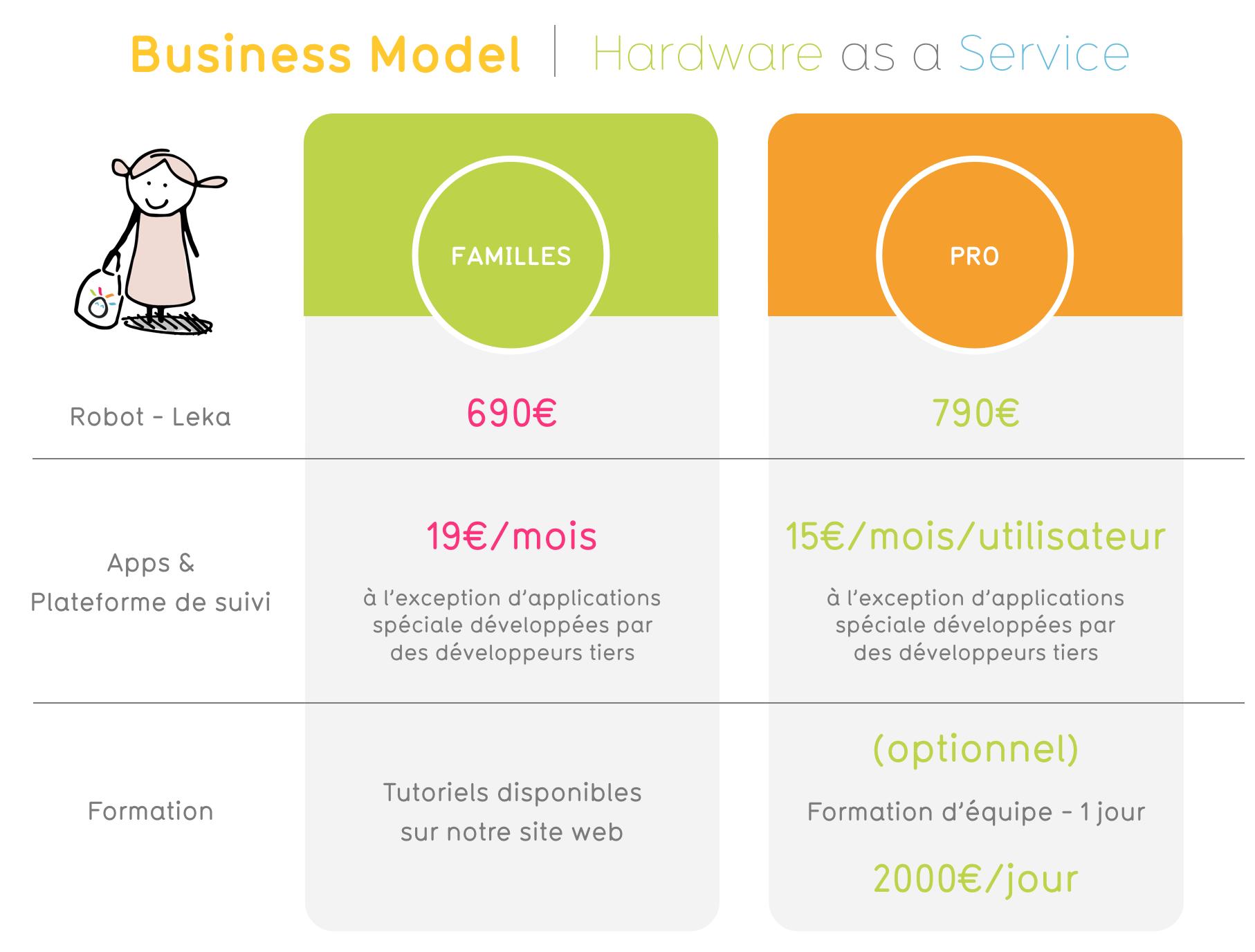 Le business model