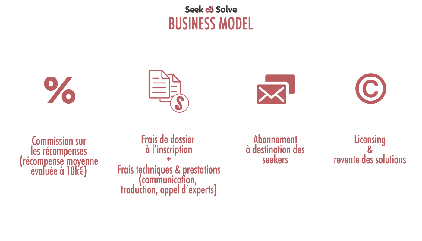 business model Seek and Solve